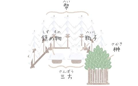 土俵祭(どひょうまつり)